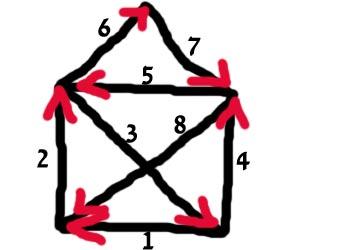 Das ist eine richtige Lösung für das Malspiel: Das Haus vom Nikolaus